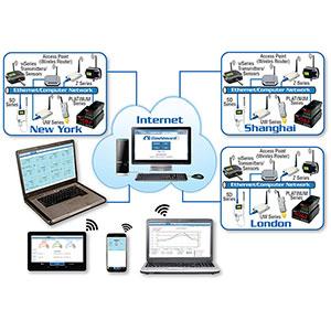 データロギング/チャート作成/アラーム通知クラウドソフトウェア | OMEGA DASHBOARD | OMEGA DASHBOARD