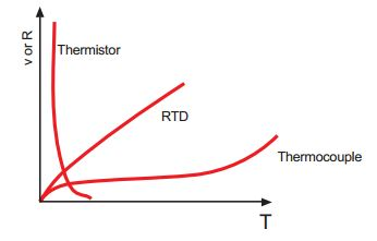 热敏电阻的线性