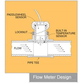 极速时时彩平台rbGY_Flow Meter Design