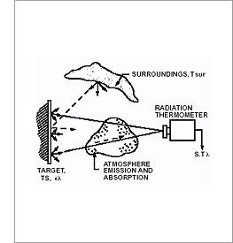 Infrared 적외선온도측정