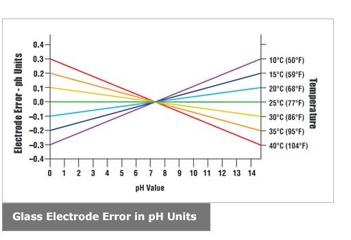 玻璃电极误差,pH单位
