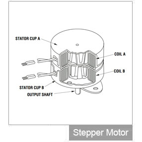 Cut-away view of a PM motor.