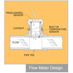 Mechanical Flow Meter Design with pistons