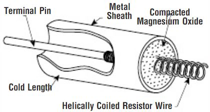 Cross section of a tubular heater