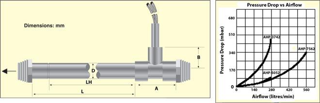dimensiones del calentador para aire de la serie AHP