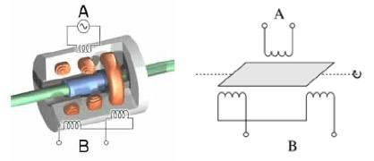 Princípio do transformador diferencial rotativo variável Princípio do transformador diferencial rotativo variável